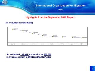 International Organization for Migration Haiti