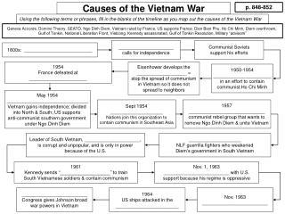 Causes of the Vietnam War