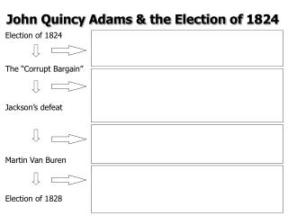 John Quincy Adams & the Election of 1824