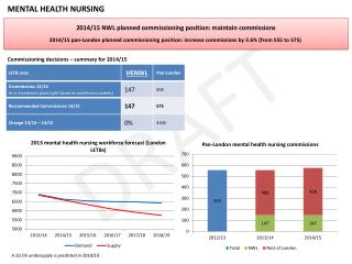 2014/15 NWL planned commissioning position: maintain c ommissions