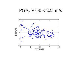 PGA, Vs30 < 225 m/s