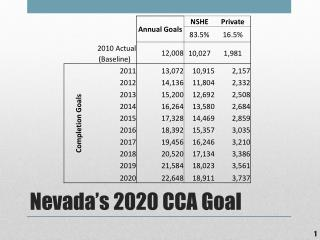 Nevada's 2020 CCA Goal