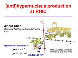 (anti)hypernucleus production at RHIC