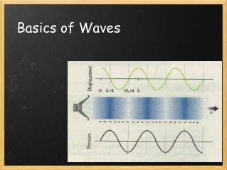 Basics of Waves