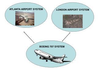 ATLANTA AIRPORT SYSTEM