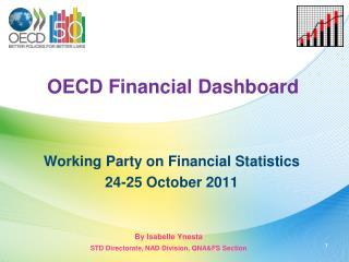 OECD Financial Dashboard