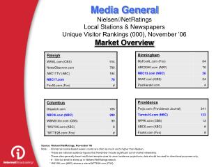 Source: Nielsen//NetRatings, November '06