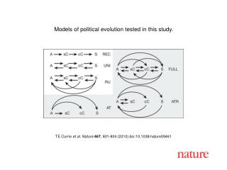 TE Currie et al. Nature 467 , 801-804 (2010) doi:10.1038/nature09461