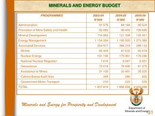 Minerals and Energy for Prosperity and Development