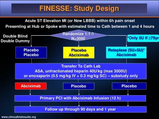 FINESSE: Study Design