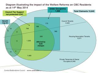Diagram illustrating the impact of the Welfare Reforms on CBC Residents as at 14 th May 2014