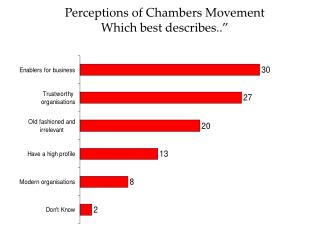 """Perceptions of Chambers Movement Which best describes.."""""""