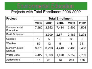 Projects with Total Enrollment 2006-2002