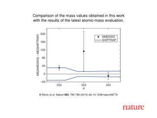 M Block et al. Nature 463 , 785-788 (2010) doi:10.1038/nature08774