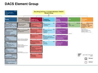 DACS Element Group