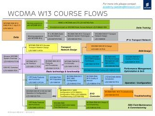 wcdma W13 course flows