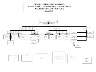 CENTRAL MIDDLESEX HOSPITAL NORTH WEST LONDON HOSPITALS NHS TRUST PHARMACY STAFF STRUCTURE June 2010