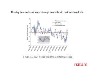 M Rodell et al. Nature 460 , 999 - 1002 (2009) doi:10.1038/nature08 238