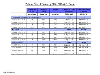 Relative Risk of Events by CHA2DS2-VASc Score