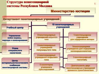 Структура пенитенциарной системы Республики Молдова