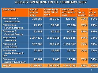 2006/07 SPENDING UNTIL FEBRUARY 2007