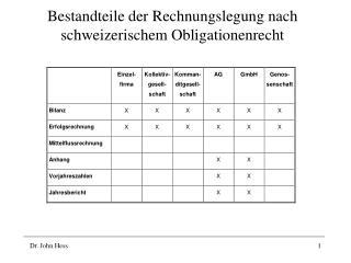 Bestandteile der Rechnungslegung nach schweizerischem Obligationenrecht