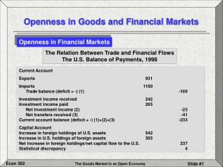Openness in Goods and Financial Markets