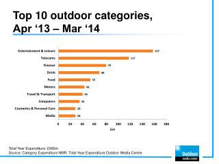 Top 10 outdoor categories, Apr '13 – Mar '14