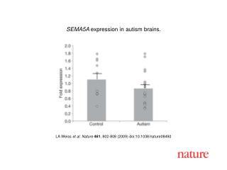 LA Weiss et al. Nature 461 , 802 - 808 (2009) doi:10.1038/nature08 490