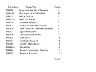 BMS 524 Molecular Biology II 2