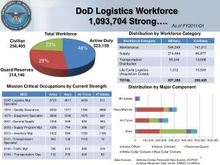 DoD Logistics Workforce 1,093,704 Strong….