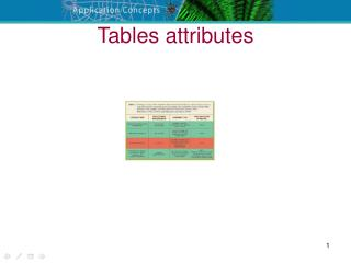 Tables attributes