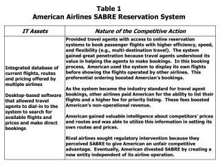 Table 1 American Airlines SABRE Reservation System