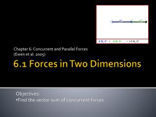 6.1 Forces in Two Dimensions