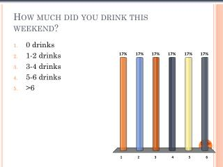 How much did you drink this weekend?