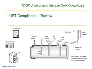 UST Compliance – Review