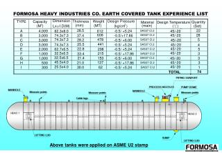 FORMOSA HEAVY INDUSTRIES CO. EARTH COVERED TANK EXPERIENCE LIST