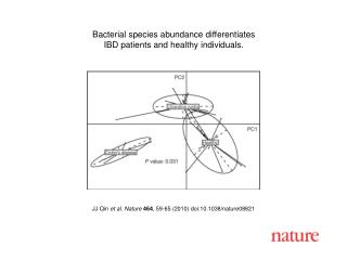 JJ Qin et al. Nature 464 , 59-65 (2010) doi:10.1038/nature08821