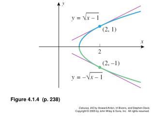 Figure 4.1.4 (p. 238)