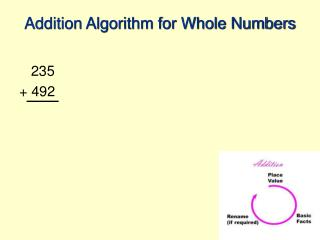 Addition Algorithm for Whole Numbers