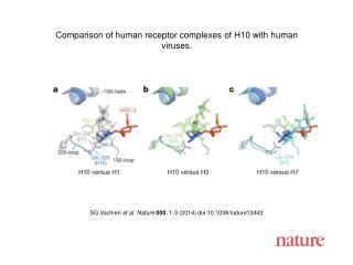SG Vachieri et al. Nature 000 , 1-3 (2014) doi:10.1038/nature13443