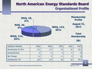 North American Energy Standards Board Organizational Profile
