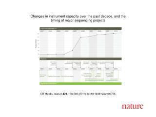 ER  Mardis .  Nature 470 ,  198 - 203  (2011) doi:10.1038/nature 09796