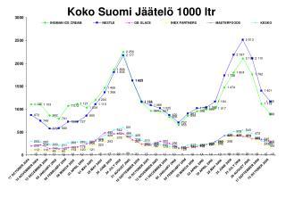 Koko Suomi Jäätelö 1000 ltr