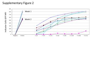 Supplementary Figure 2