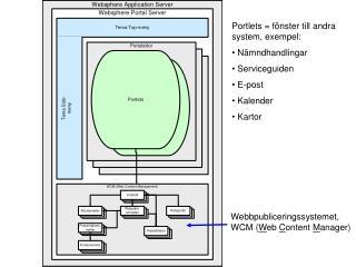 Portlets = fönster till andra system, exempel: Nämndhandlingar Serviceguiden E-post Kalender