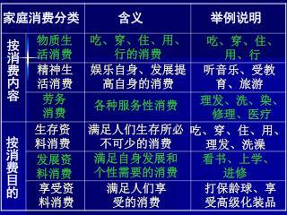 家庭消费分类