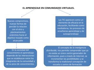 EL APRENDIZAJE EN COMUNIDADES VIRTUALES.