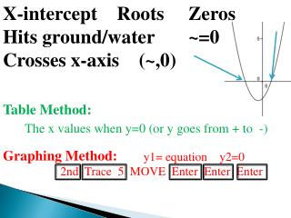 X-intercept Roots Zeros Hits ground/water ~= 0 Crosses x-axis (~,0)