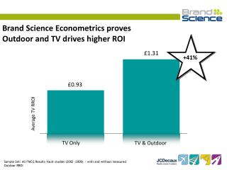 Brand Science Econometrics proves Outdoor and TV drives higher ROI